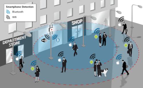 Marketing di prossimità: ritorno al futuro per i negozi